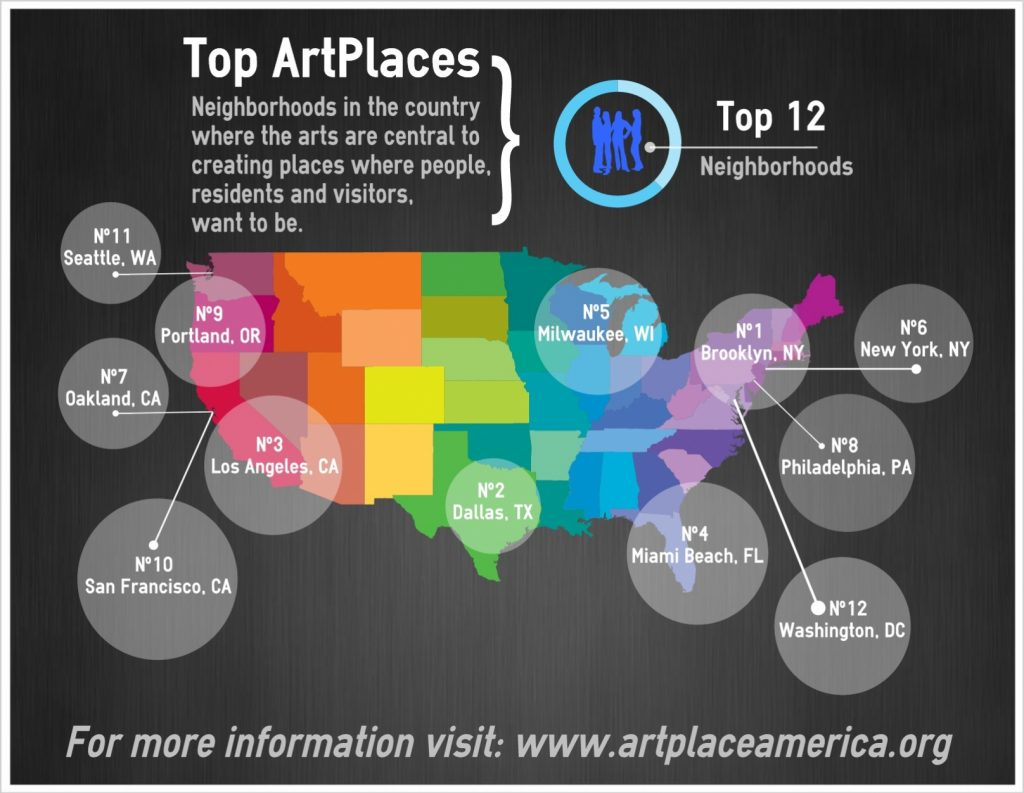 Art Friendly Cities to Visit